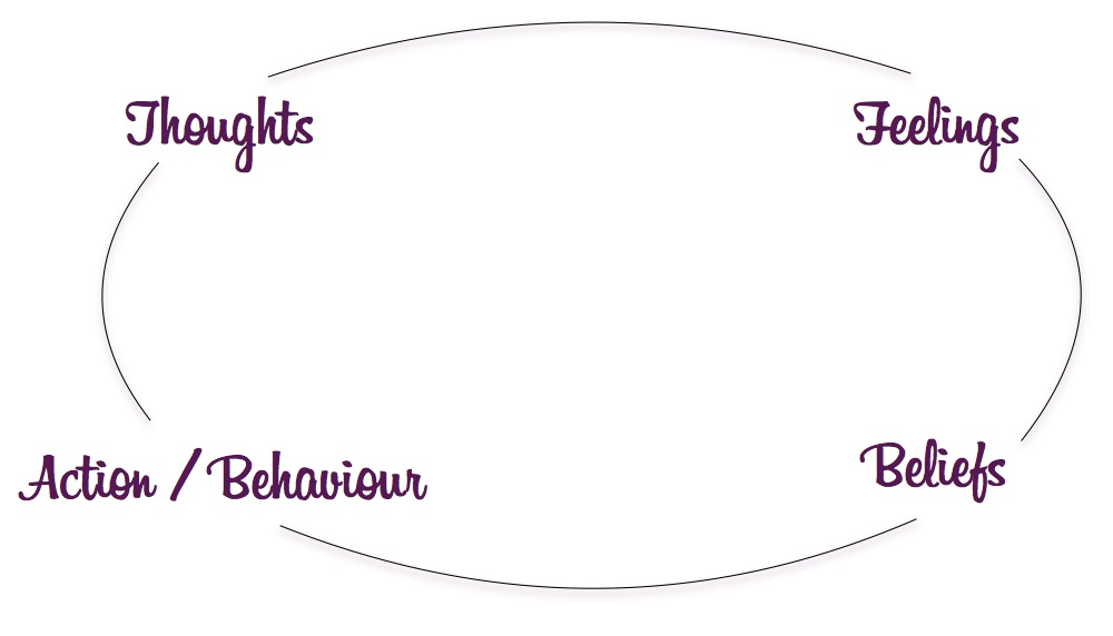ThoughtBeliefAction Cycle - Why Stopping Yelling At Your Kids Begins With You