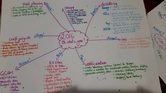 Client Example MindMap - Do You Set Yourself Up For Failure?