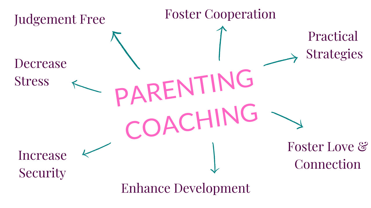 What is parenting coaching Blissed Out Mums - Parenting Coaching Sessions